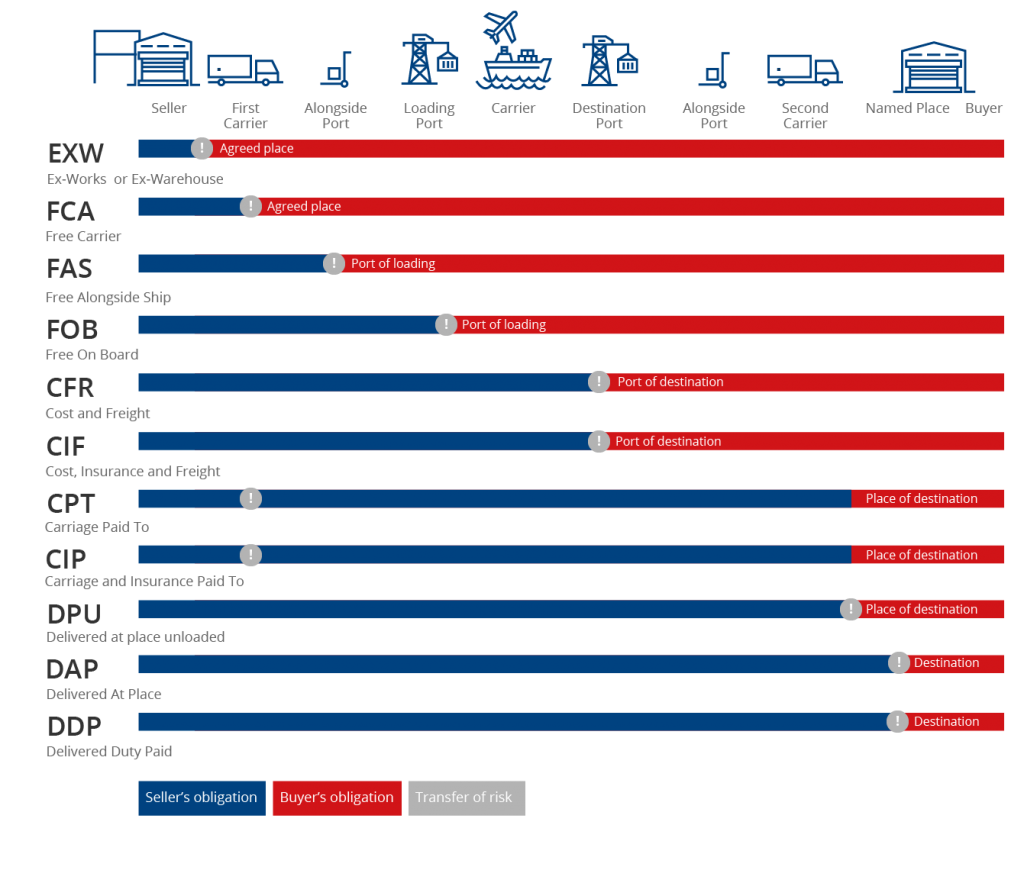 CFR Freight Incoterms graph